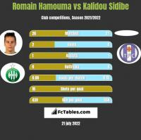 Romain Hamouma vs Kalidou Sidibe h2h player stats