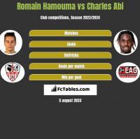 Romain Hamouma vs Charles Abi h2h player stats