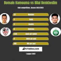 Romain Hamouma vs Bilal Benkhedim h2h player stats