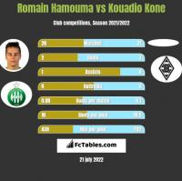 Romain Hamouma vs Kouadio Kone h2h player stats