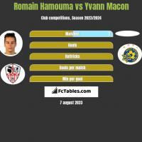 Romain Hamouma vs Yvann Macon h2h player stats