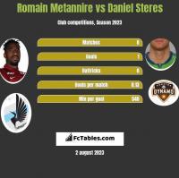 Romain Metannire vs Daniel Steres h2h player stats