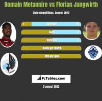 Romain Metannire vs Florian Jungwirth h2h player stats