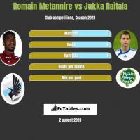 Romain Metannire vs Jukka Raitala h2h player stats