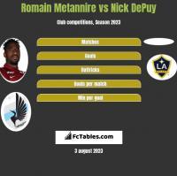 Romain Metannire vs Nick DePuy h2h player stats