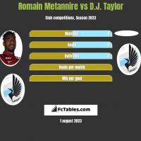 Romain Metannire vs D.J. Taylor h2h player stats