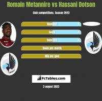 Romain Metannire vs Hassani Dotson h2h player stats