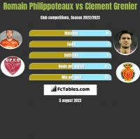 Romain Philippoteaux vs Clement Grenier h2h player stats