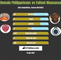 Romain Philippoteaux vs Faitout Maouassa h2h player stats