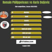 Romain Philippoteaux vs Haris Duljevic h2h player stats