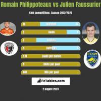 Romain Philippoteaux vs Julien Faussurier h2h player stats