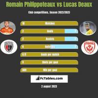 Romain Philippoteaux vs Lucas Deaux h2h player stats
