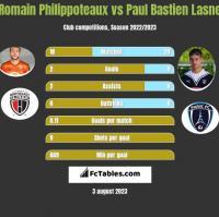 Romain Philippoteaux vs Paul Bastien Lasne h2h player stats