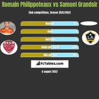 Romain Philippoteaux vs Samuel Grandsir h2h player stats