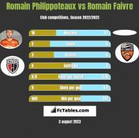 Romain Philippoteaux vs Romain Faivre h2h player stats