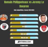 Romain Philippoteaux vs Jeremy Le Douaron h2h player stats