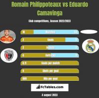 Romain Philippoteaux vs Eduardo Camavinga h2h player stats