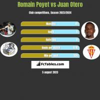 Romain Poyet vs Juan Otero h2h player stats
