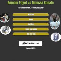 Romain Poyet vs Moussa Konate h2h player stats