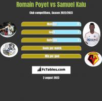 Romain Poyet vs Samuel Kalu h2h player stats