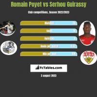 Romain Poyet vs Serhou Guirassy h2h player stats