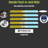 Romain Poyet vs Josh Maja h2h player stats