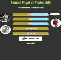 Romain Poyet vs Yacine Adli h2h player stats