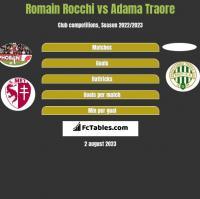 Romain Rocchi vs Adama Traore h2h player stats