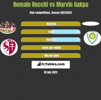 Romain Rocchi vs Marvin Gakpa h2h player stats