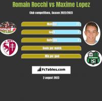 Romain Rocchi vs Maxime Lopez h2h player stats