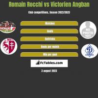 Romain Rocchi vs Victorien Angban h2h player stats