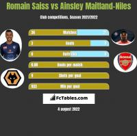 Romain Saiss vs Ainsley Maitland-Niles h2h player stats