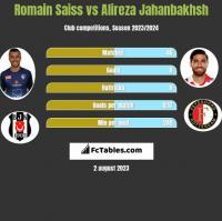 Romain Saiss vs Alireza Jahanbakhsh h2h player stats