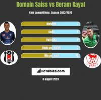 Romain Saiss vs Beram Kayal h2h player stats