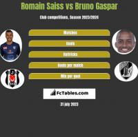 Romain Saiss vs Bruno Gaspar h2h player stats