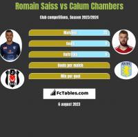 Romain Saiss vs Calum Chambers h2h player stats