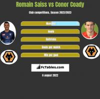 Romain Saiss vs Conor Coady h2h player stats