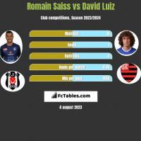 Romain Saiss vs David Luiz h2h player stats