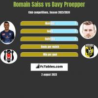 Romain Saiss vs Davy Proepper h2h player stats