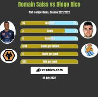 Romain Saiss vs Diego Rico h2h player stats
