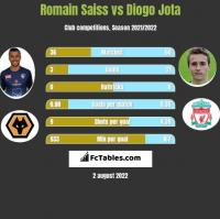 Romain Saiss vs Diogo Jota h2h player stats