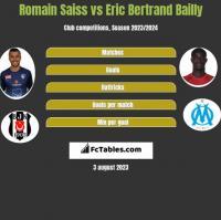 Romain Saiss vs Eric Bertrand Bailly h2h player stats