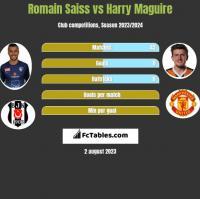 Romain Saiss vs Harry Maguire h2h player stats