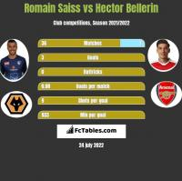 Romain Saiss vs Hector Bellerin h2h player stats