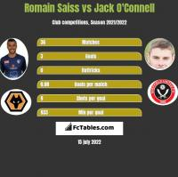 Romain Saiss vs Jack O'Connell h2h player stats
