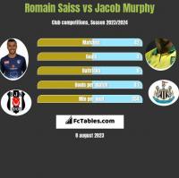 Romain Saiss vs Jacob Murphy h2h player stats