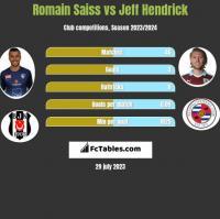 Romain Saiss vs Jeff Hendrick h2h player stats