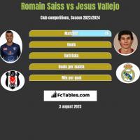 Romain Saiss vs Jesus Vallejo h2h player stats
