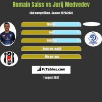 Romain Saiss vs Jurij Medvedev h2h player stats