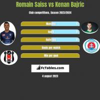 Romain Saiss vs Kenan Bajric h2h player stats